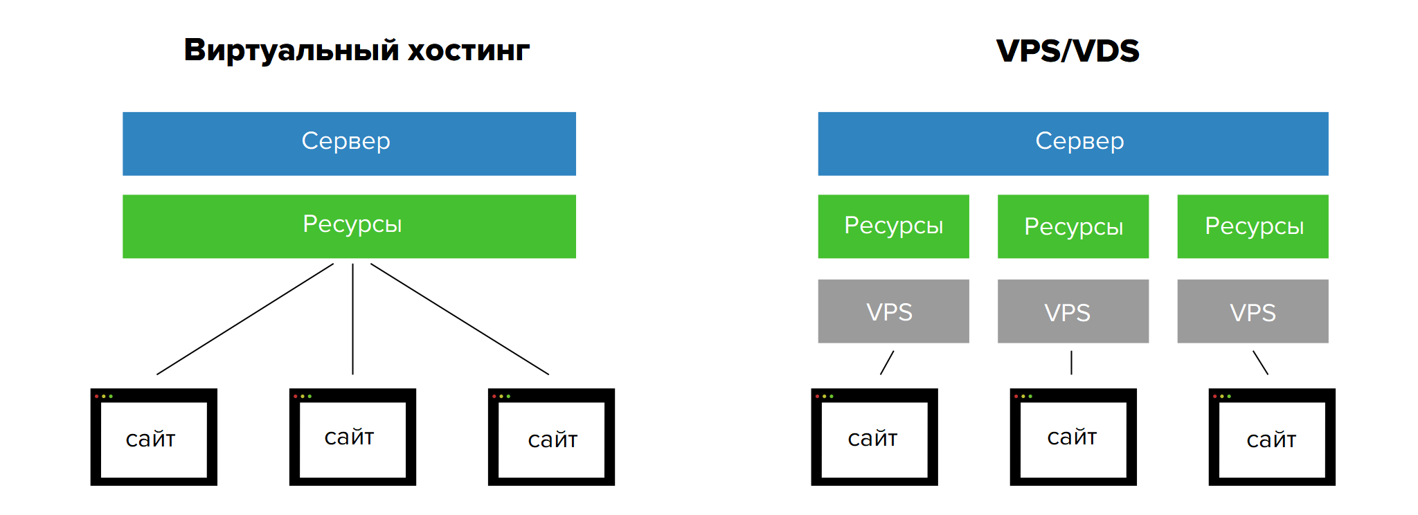 как настроить облачный сервер