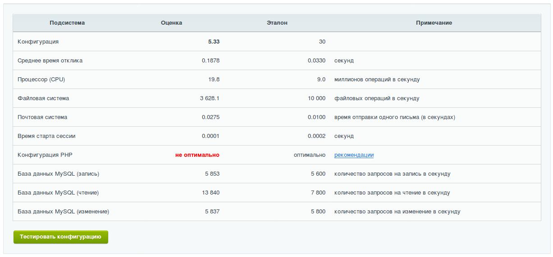 Пример работы opcache на сайте на 1С битрикс